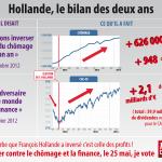 bilan_2ans_Hollande
